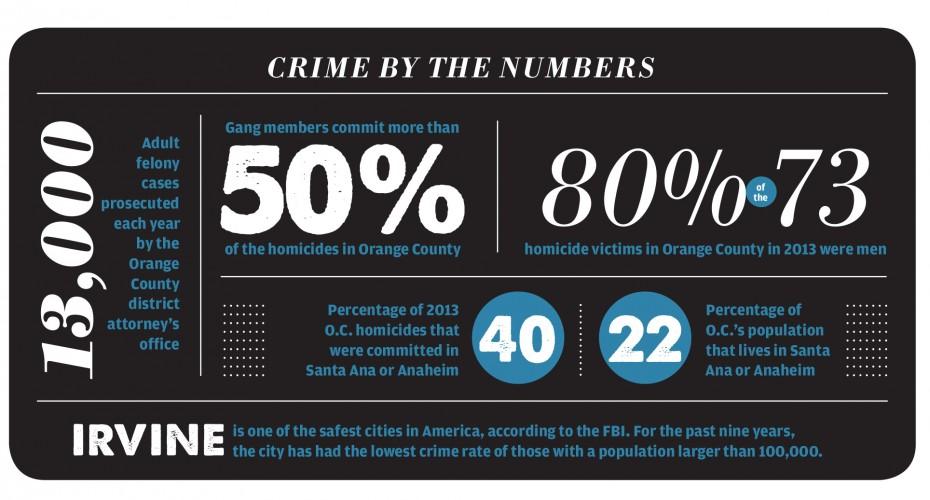 OC Crime stats