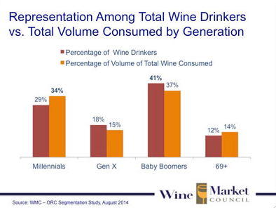 Wine Consumption by Generation